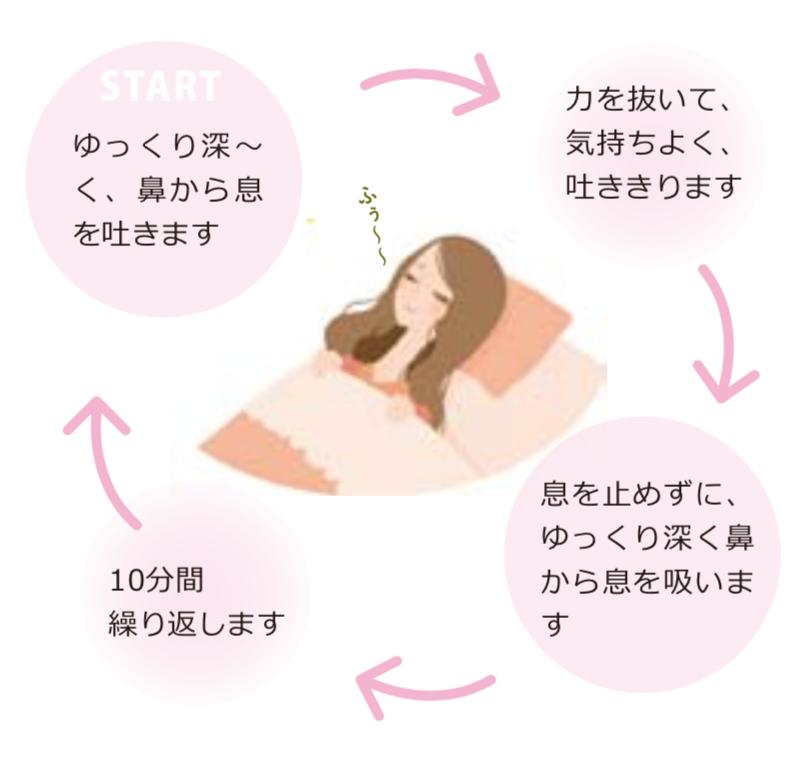 呼吸 法 れる 寝